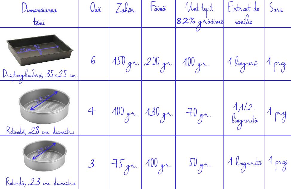 pandispan, blat de tort cu unt, tabel conversie ingrediente pentru diverse dimensiuni de forme